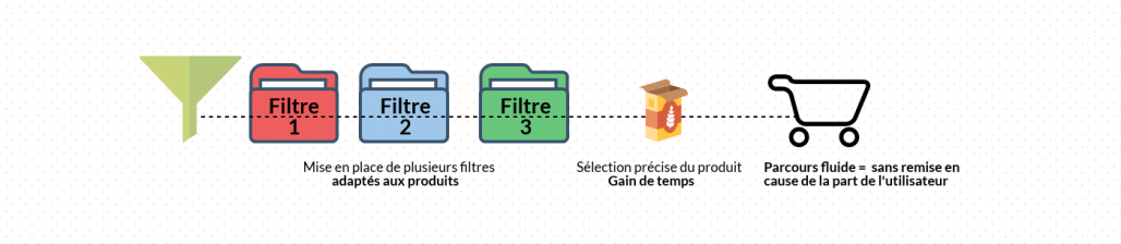 filtre-optimisation-parcours-utilisateur